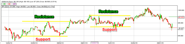 Support Resistance1