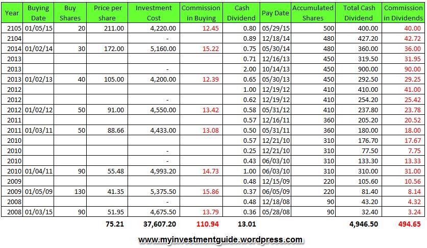 Stock Market Stock Market Beginners