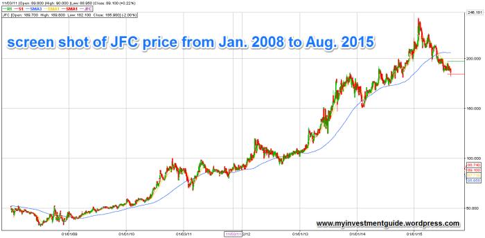 JFC price action
