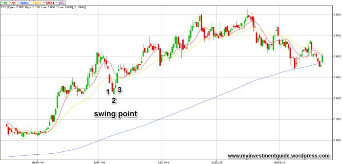 swing point
